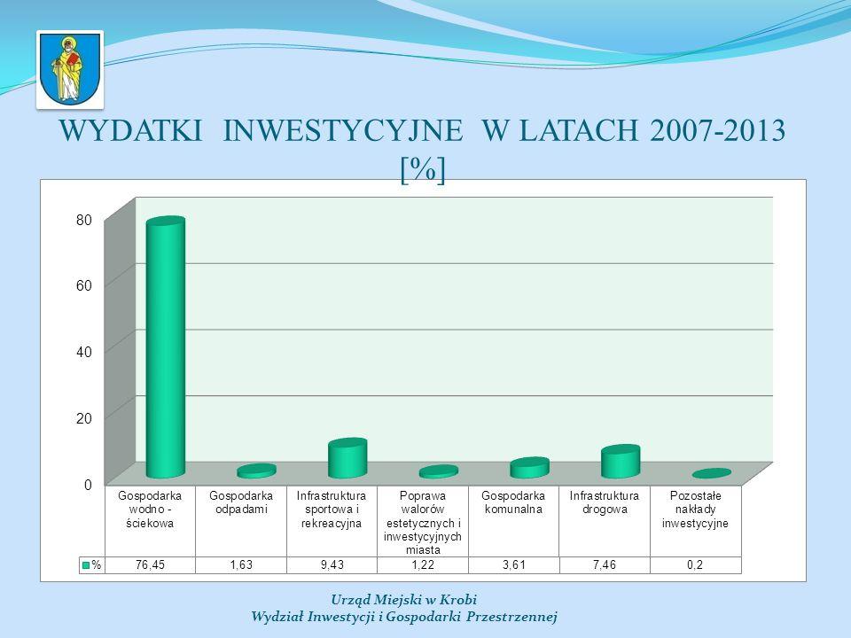 WYDATKI INWESTYCYJNE W LATACH 2007-2013 [%]